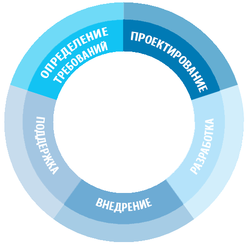 Модель жизненного цикла приложения SDLC