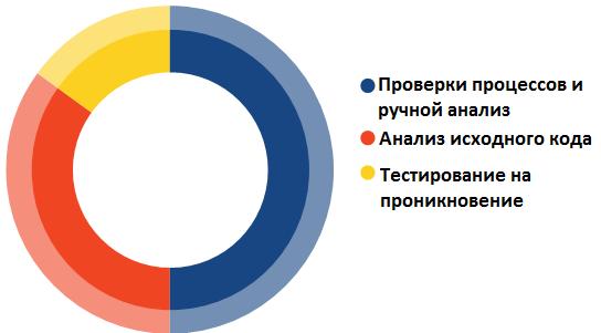 Распределение ресурсов для тестирования, по методам тестирования